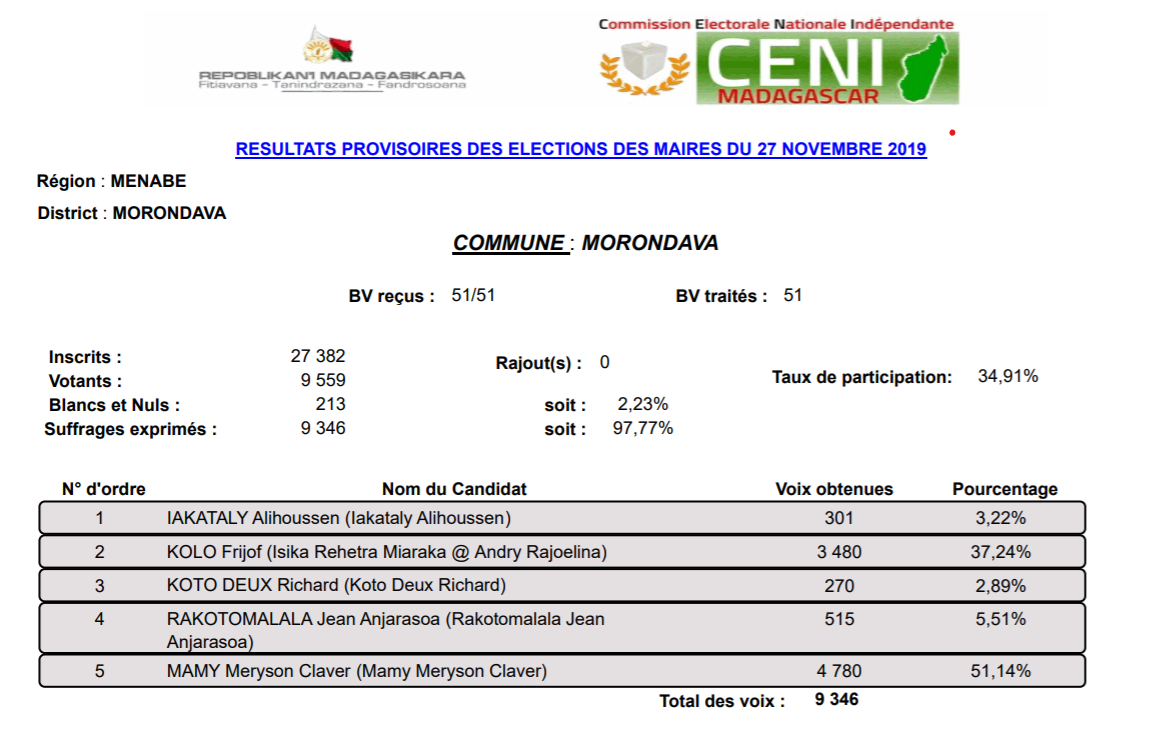Resultats maire